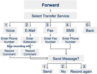 Forwarding - ixi-UMS voice-mailbox User Guide - ixi-UMS